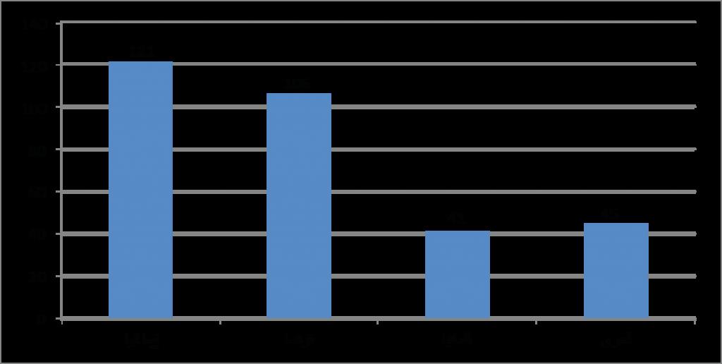 توزيع الشركات الصناعية الأجنبية حسب البلد المنشأ