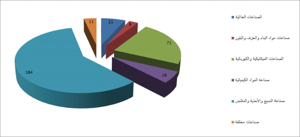 توزيع الشركات الصناعية الأجنبية حسب القطاع