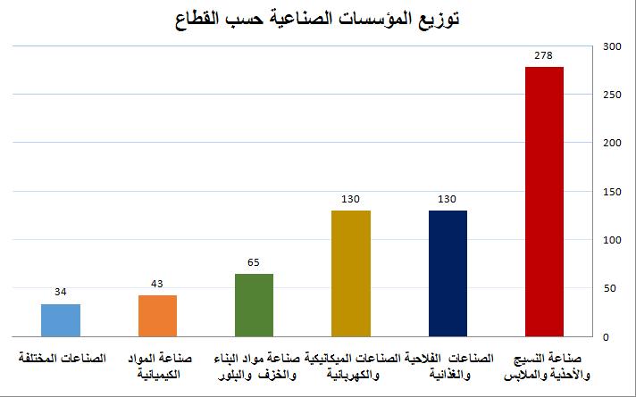 توزيع المؤسسات الصناعية حسب القطاع