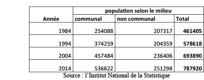 l'Institut National de la Statistique -02