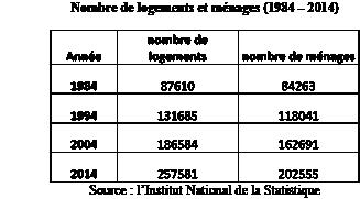 l'Institut National de la Statistique -04